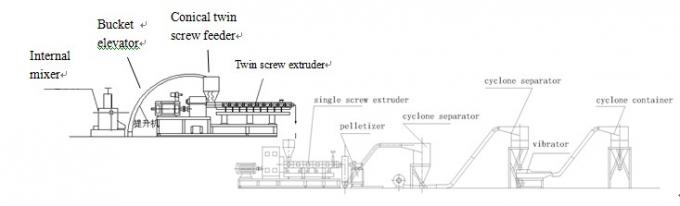Horizontal Two Stage Extruder Equipment With Internal Mixer Bucket Elevator